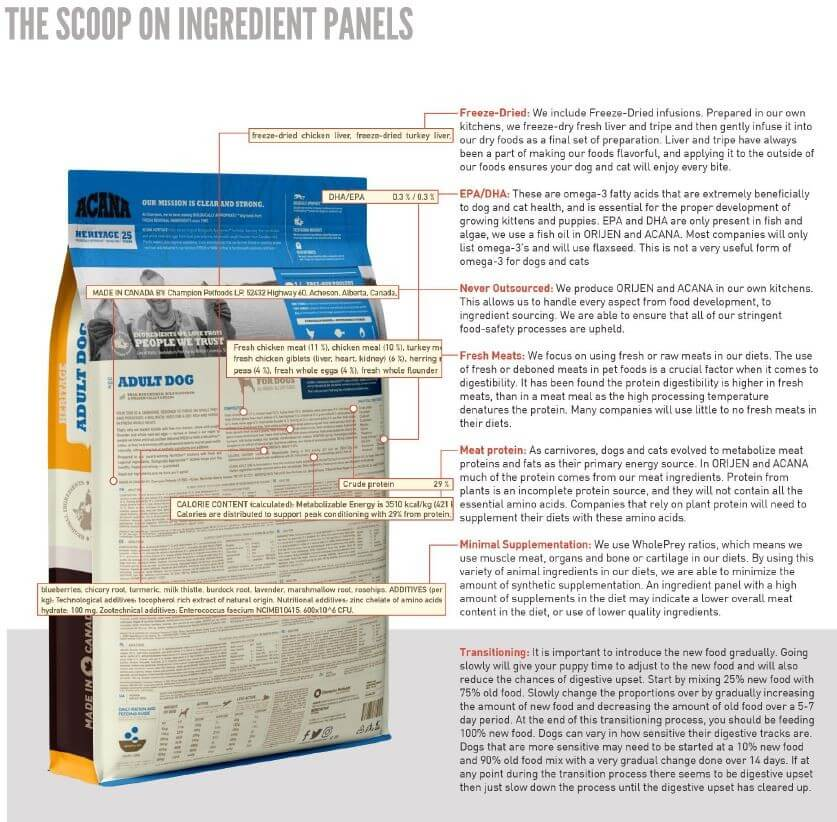 Understanding Ingredient Panels